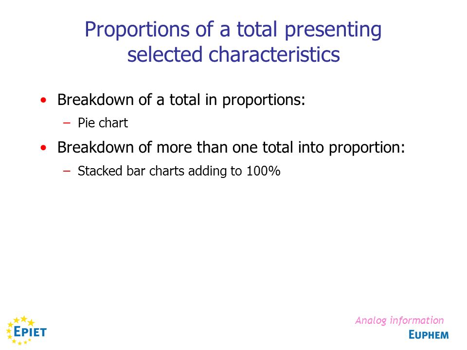 Proportions of a total presenting selected characteristics