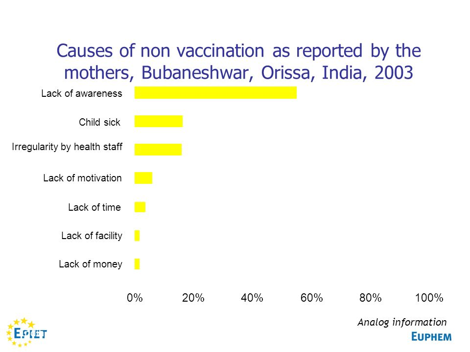Causes of non vaccination as reported by the mothers, Bubaneshwar, Orissa, India, 2003