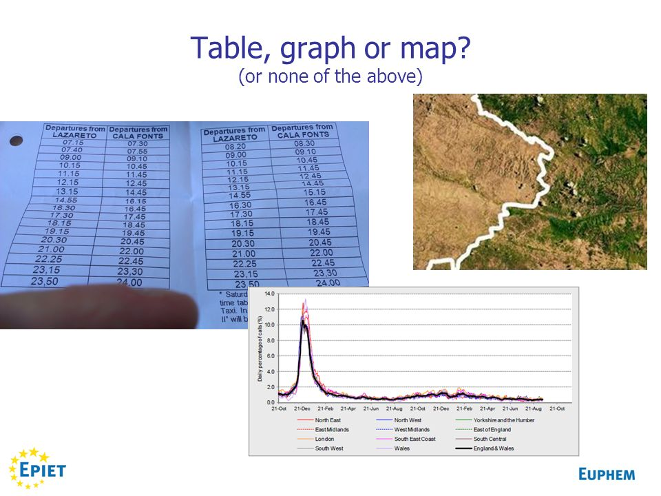 Table, graph or map (or none of the above)