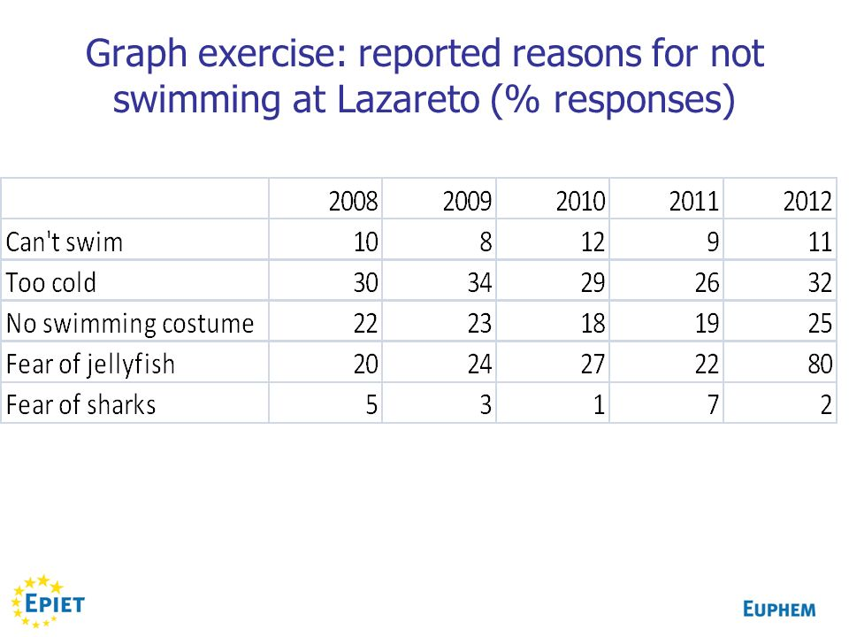 Graph exercise: reported reasons for not swimming at Lazareto (% responses)