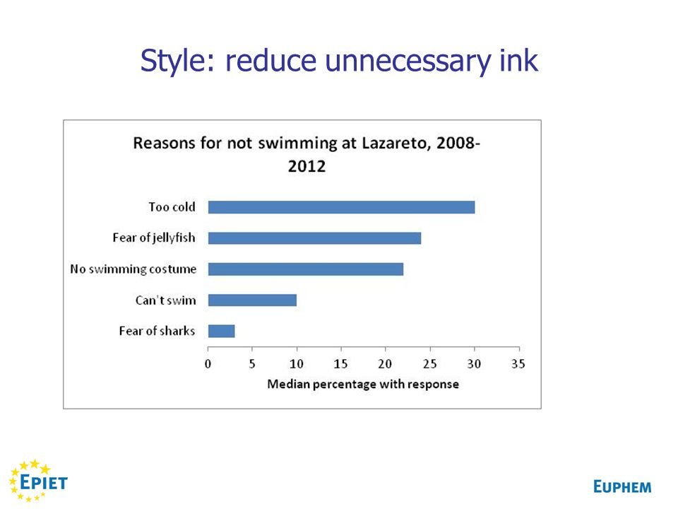 Style: reduce unnecessary ink