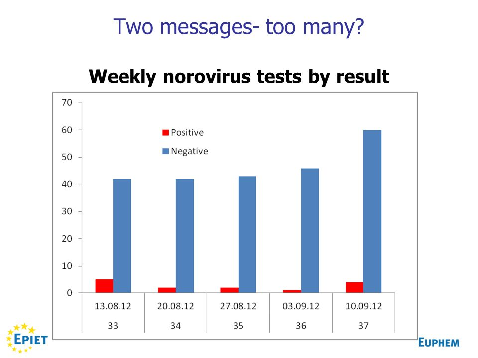 Two messages- too many Weekly norovirus tests by result