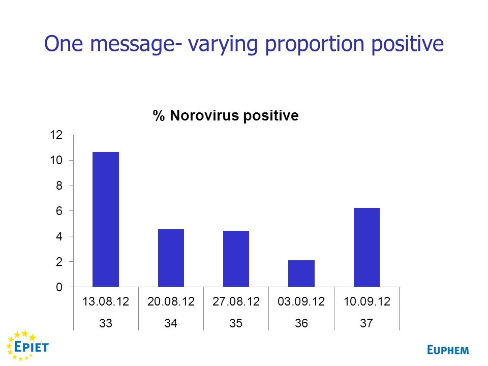 One message- varying proportion positive