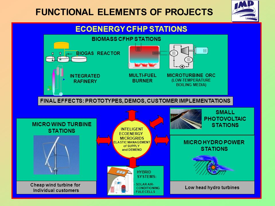 FUNCTIONAL ELEMENTS OF PROJECTS