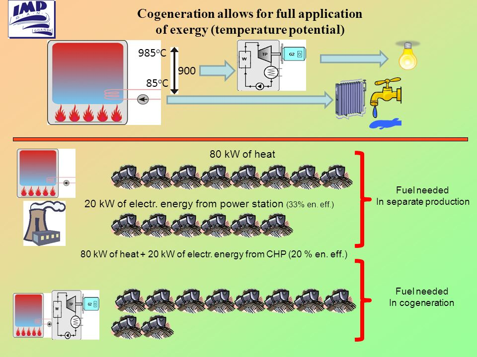 Cogeneration allows for full application