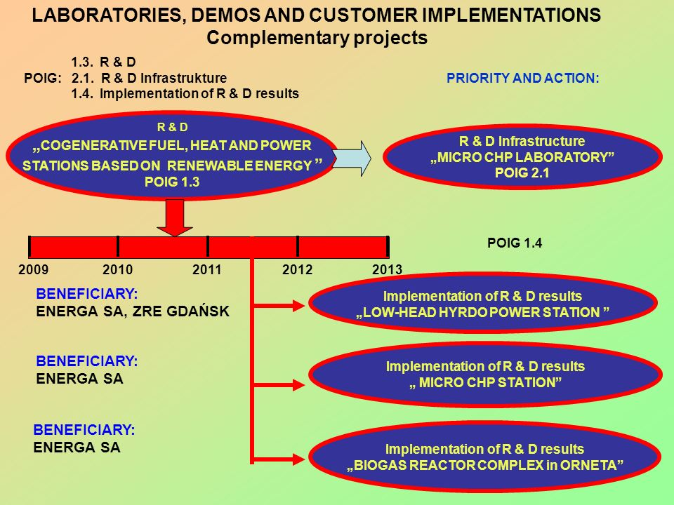 LABORATORIES, DEMOS AND CUSTOMER IMPLEMENTATIONS