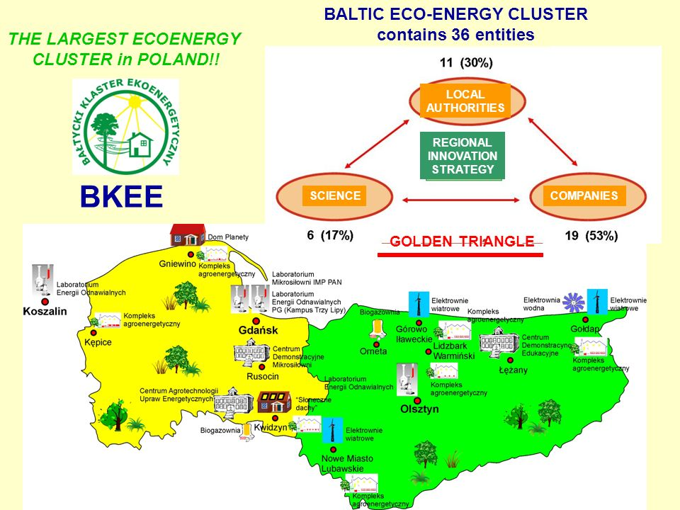 BALTIC ECO-ENERGY CLUSTER