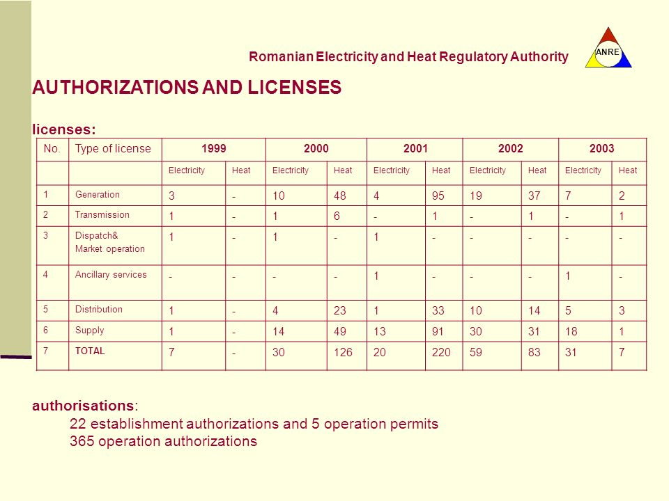 AUTHORIZATIONS AND LICENSES