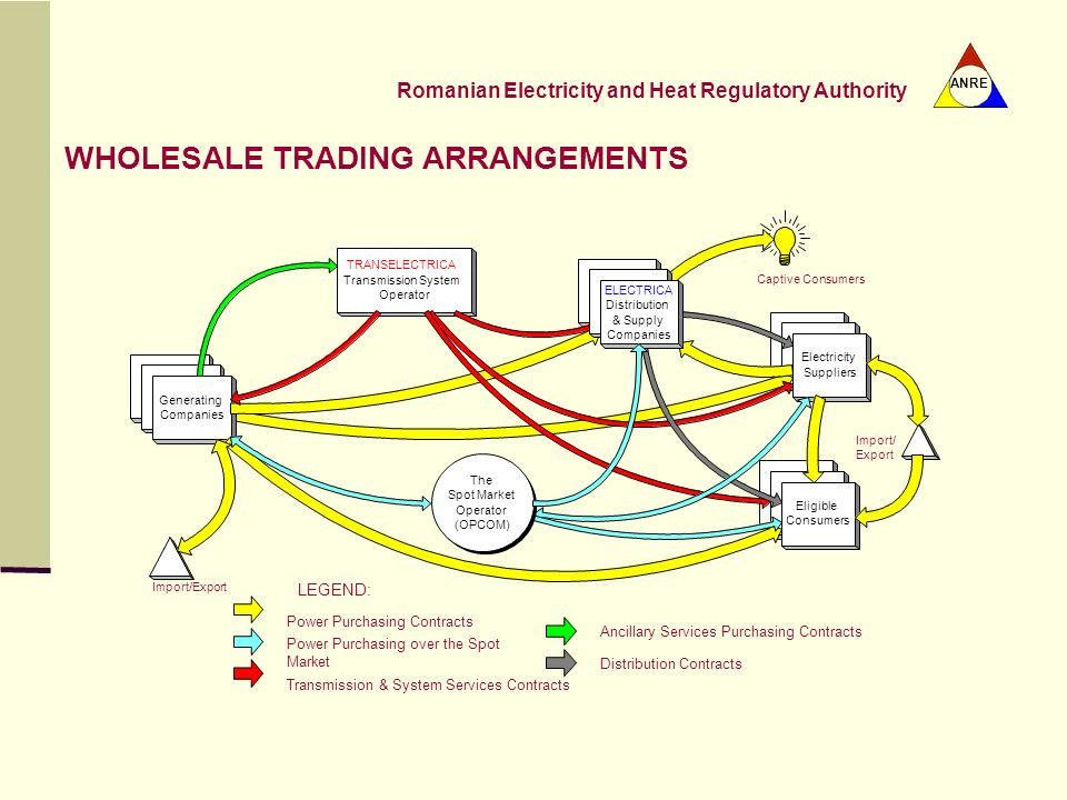 WHOLESALE TRADING ARRANGEMENTS