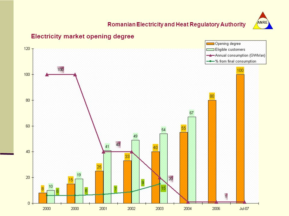 Electricity market opening degree