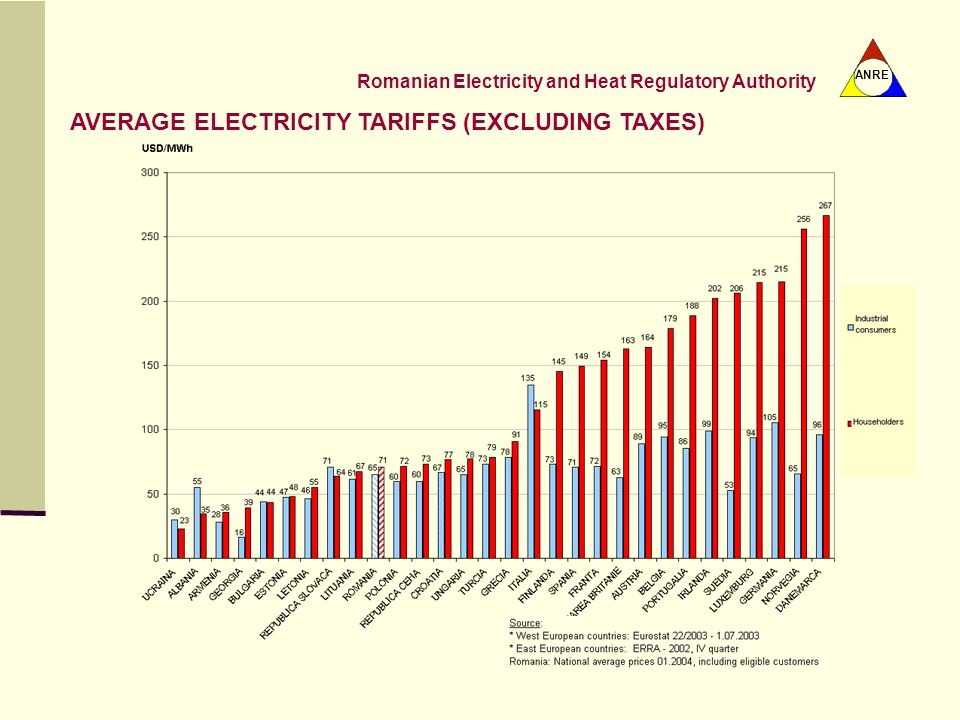 AVERAGE ELECTRICITY TARIFFS (EXCLUDING TAXES)