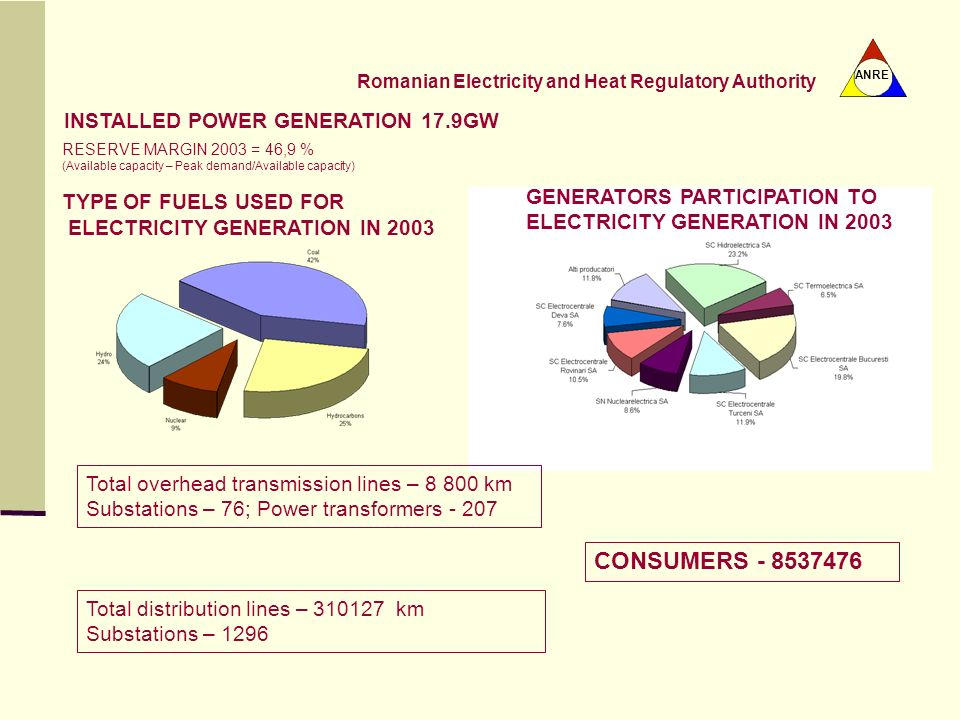 CONSUMERS - 8537476 INSTALLED POWER GENERATION 17.9GW