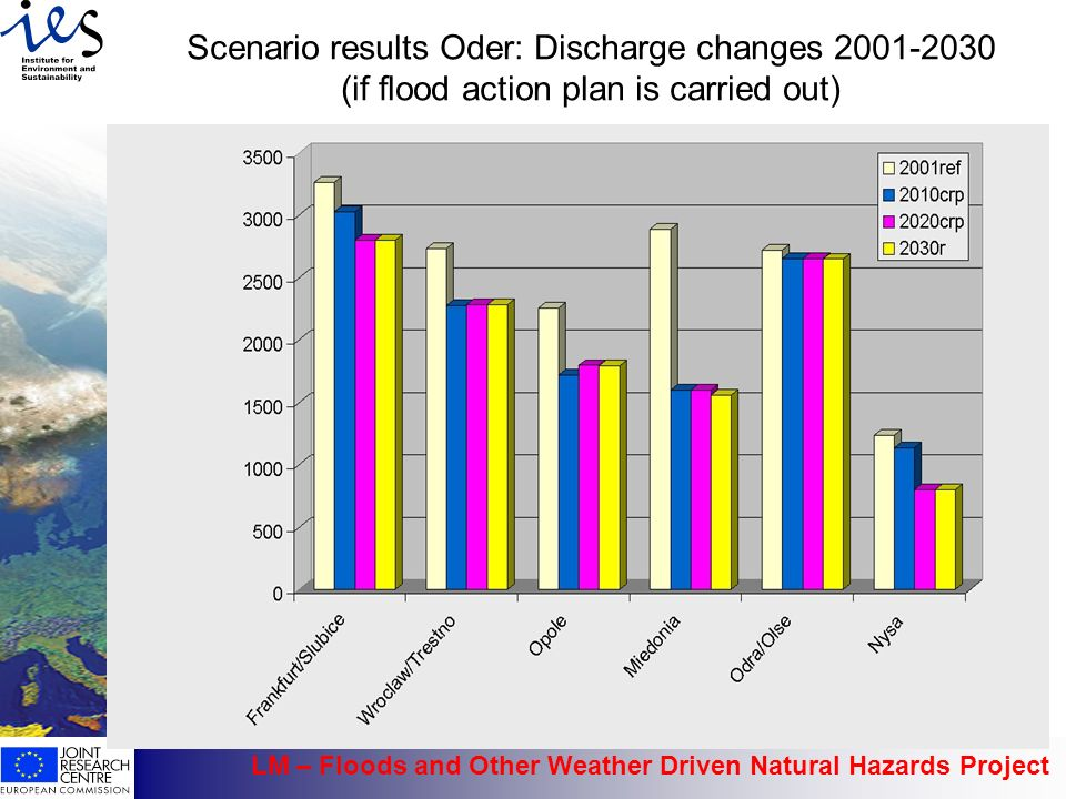 Scenario results Oder: Discharge changes (if flood action plan is carried out)