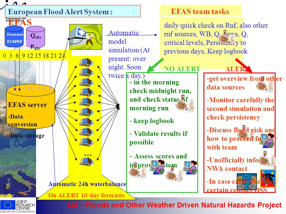 European Flood Alert System : EFAS EFAS team tasks