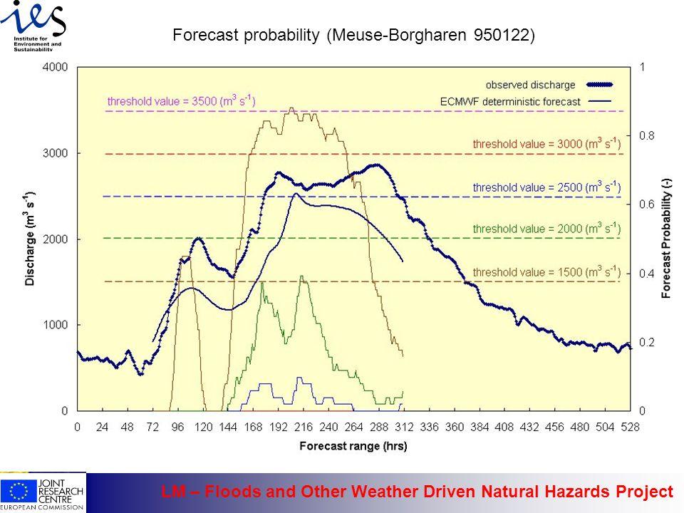 Forecast probability (Meuse-Borgharen 950122)