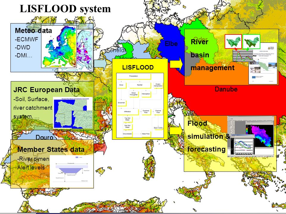 LISFLOOD system Meteo data River basin management River basin