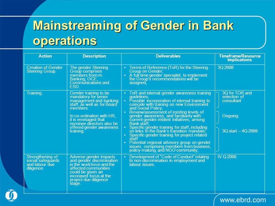 Mainstreaming of Gender in Bank operations