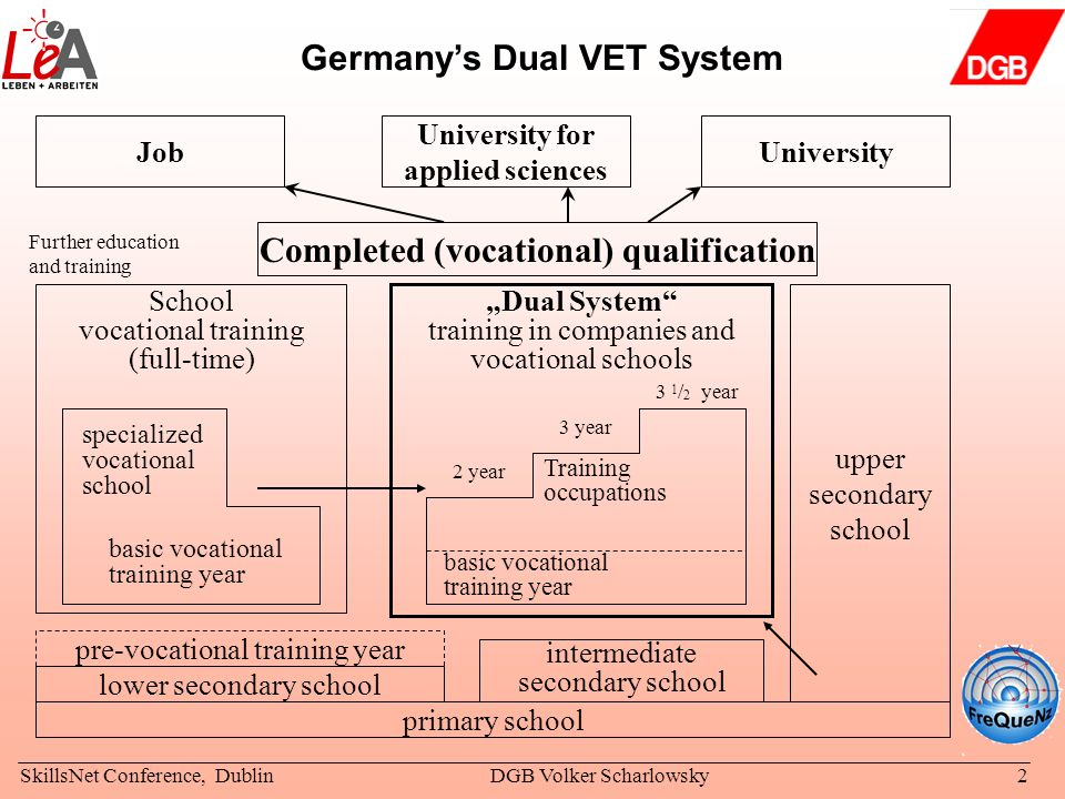 Germany's Dual VET System Completed (vocational) qualification
