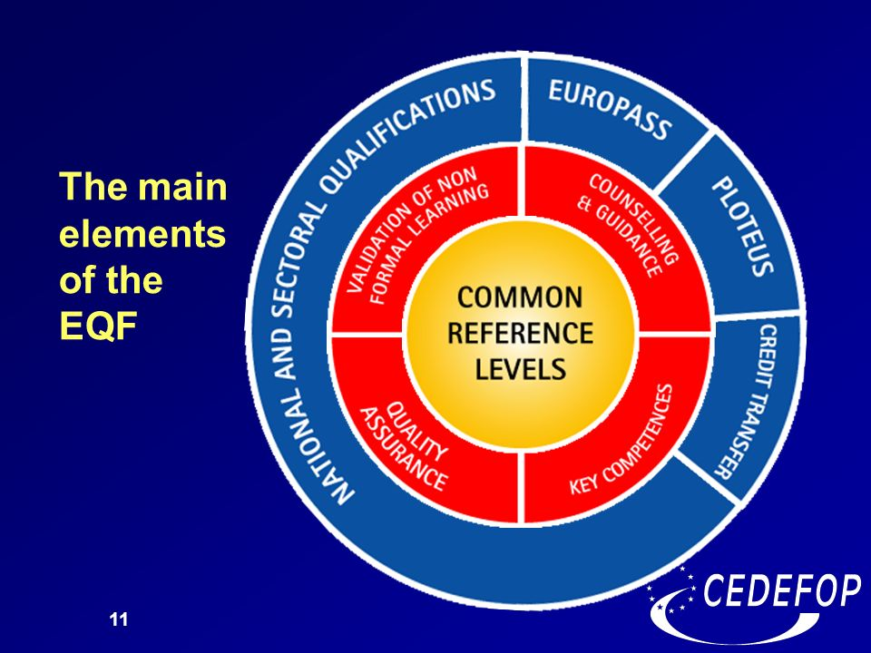 The main elements of the EQF