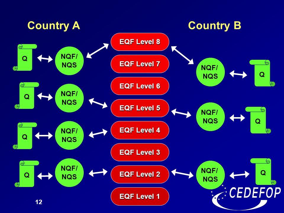 Country A Country B EQF Level 8 EQF Level 7 NQF/ NQS EQF Level 6