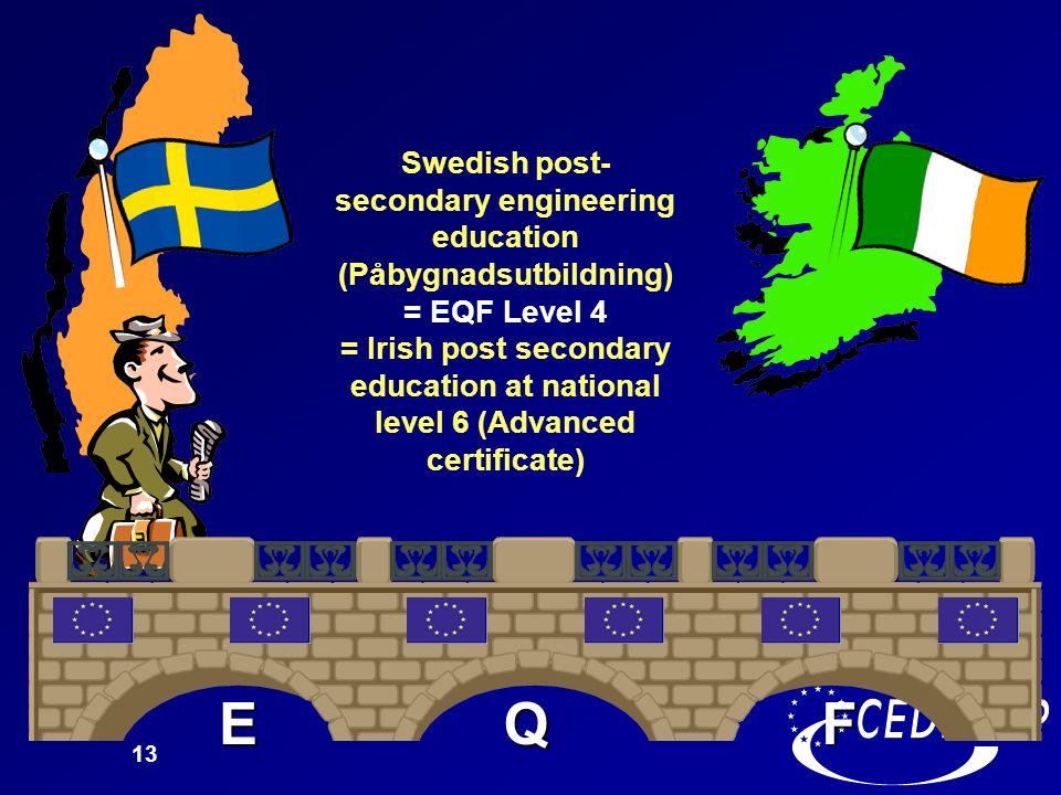 Swedish post-secondary engineering education (Påbygnadsutbildning) = EQF Level 4 = Irish post secondary education at national level 6 (Advanced certificate)
