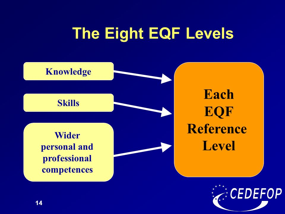 Each EQF Reference Level Wider personal and professional competences