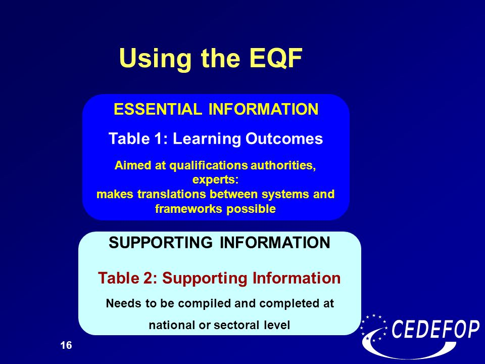 Using the EQF ESSENTIAL INFORMATION Table 1: Learning Outcomes