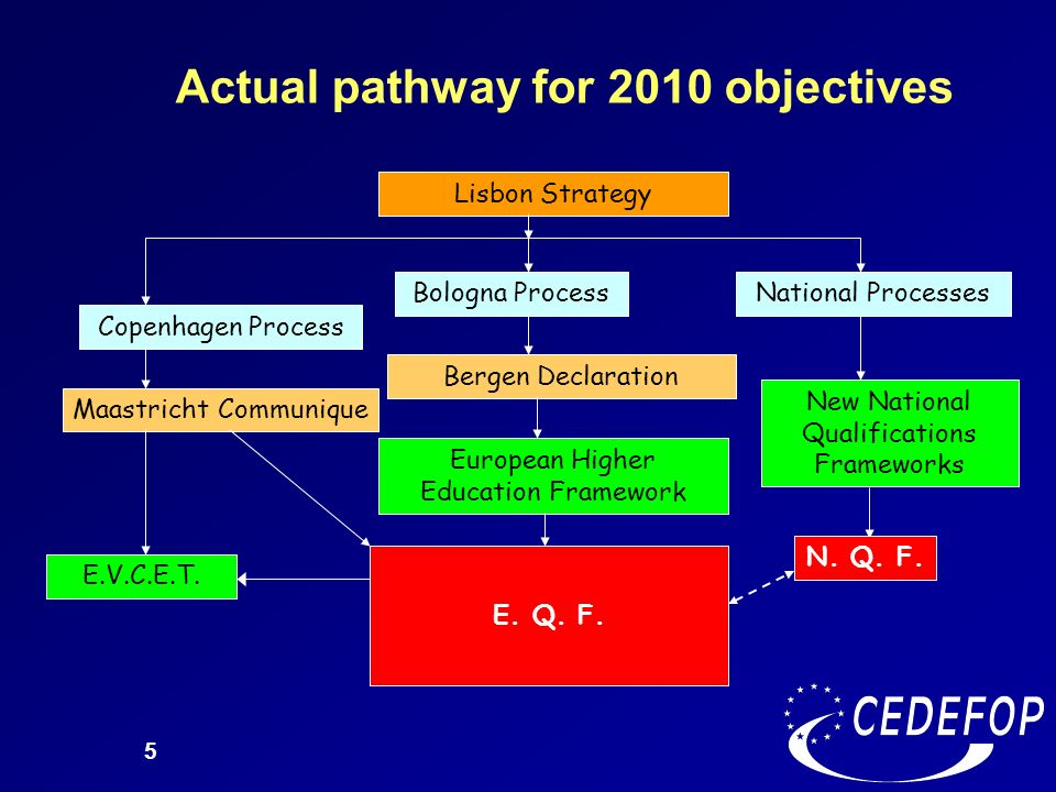 Actual pathway for 2010 objectives