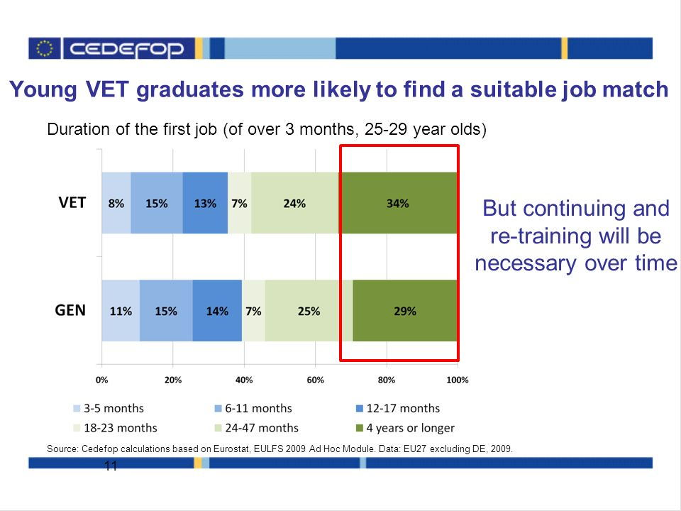 Young VET graduates more likely to find a suitable job match