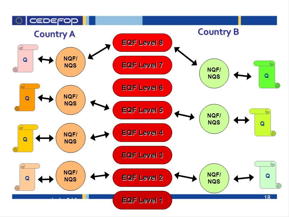 Country B Country A EQF Level 8 EQF Level 7 EQF Level 6 EQF Level 5