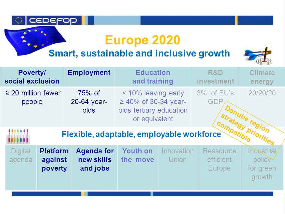 Europe 2020 Smart, sustainable and inclusive growth