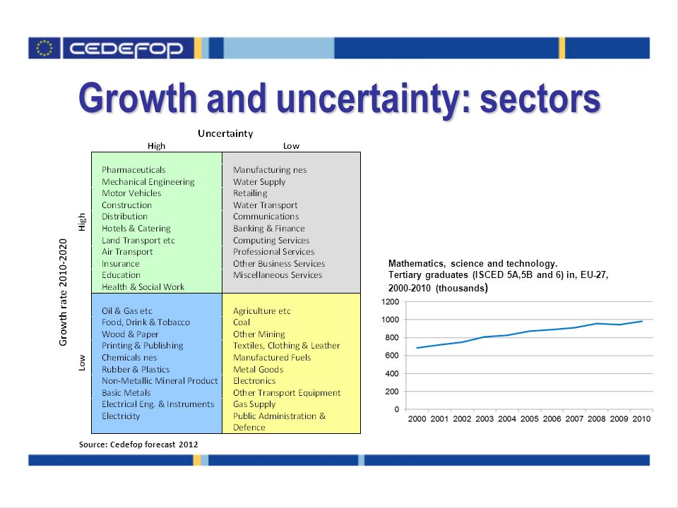 Growth and uncertainty: sectors