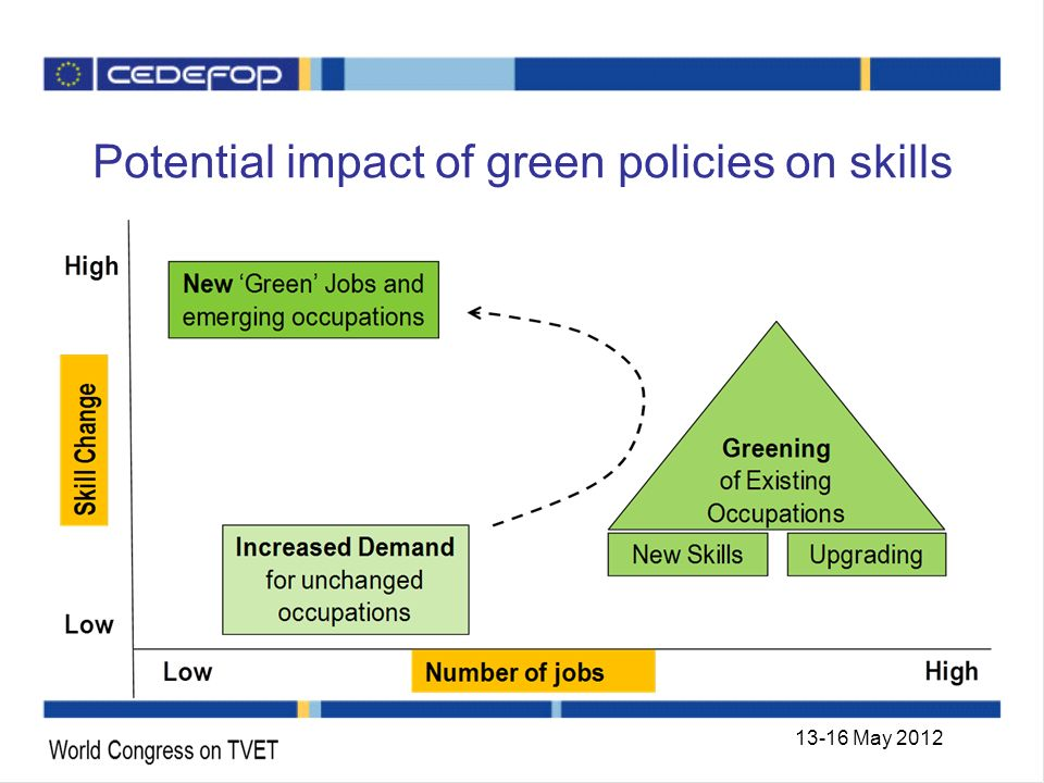 Potential impact of green policies on skills