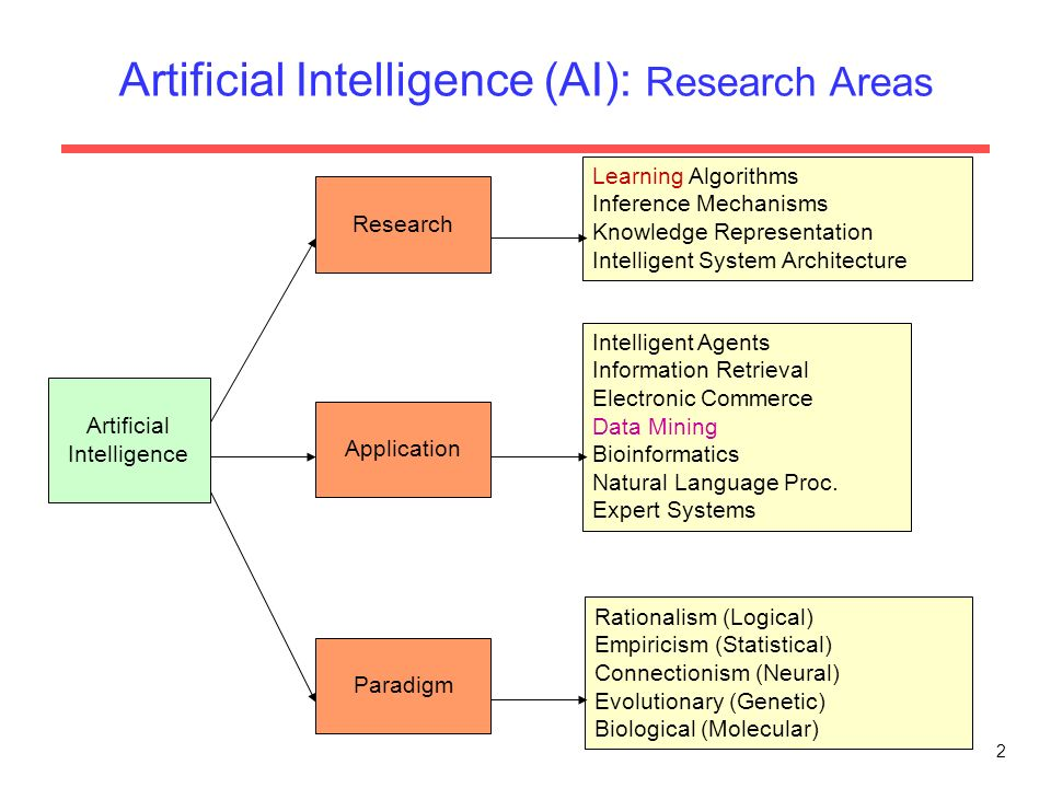 artificial intelligence research Scope, jair(issn 1076 - 9757) covers all areas of artificial intelligence (ai),  publishing refereed research articles, survey articles, and technical notes.