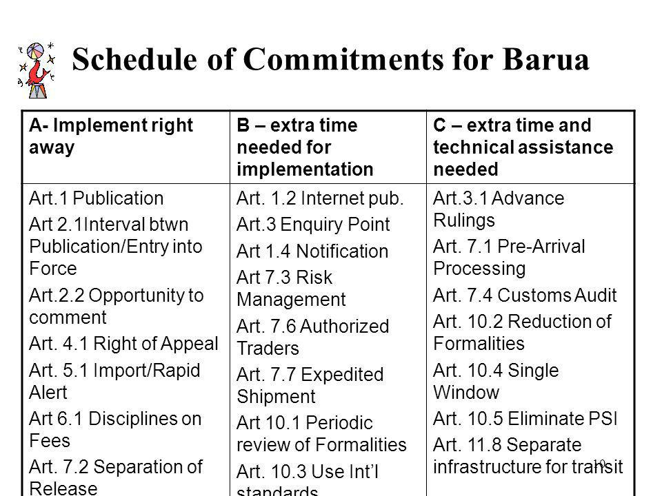 Schedule of Commitments for Barua