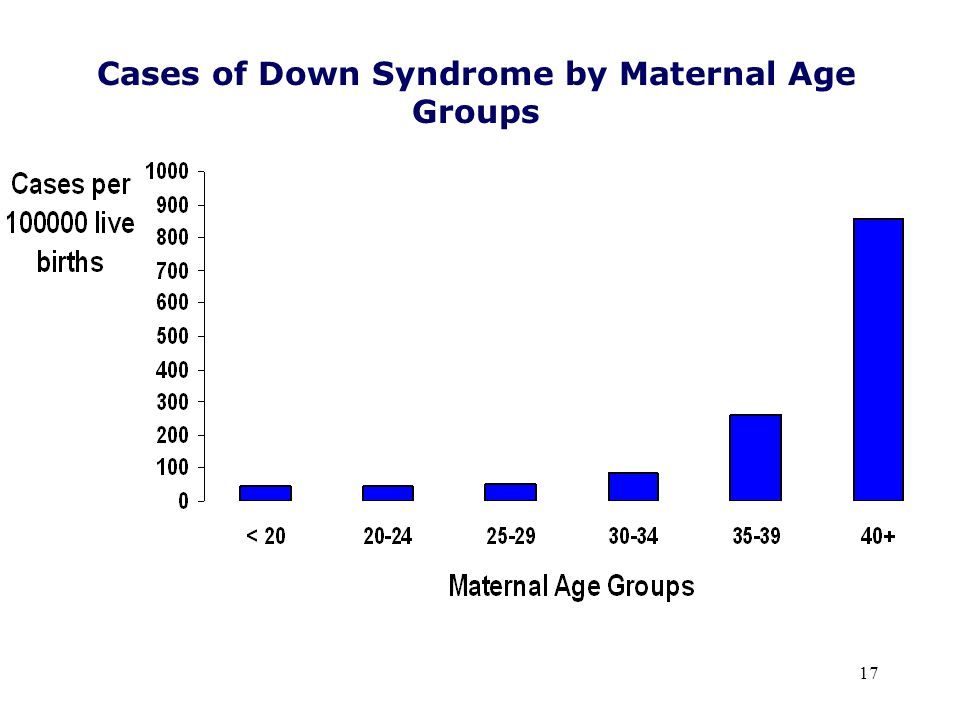 Cases of Down Syndrome by Maternal Age Groups