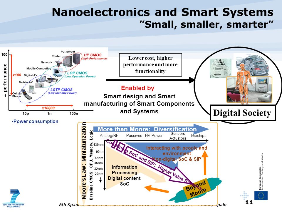 Nanoelectronics and Smart Systems Small, smaller, smarter
