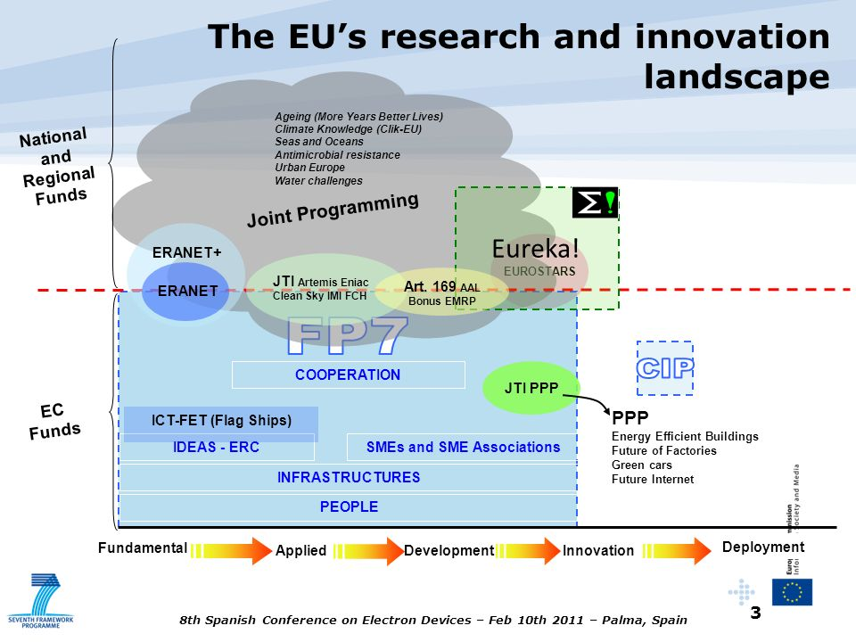 The EU's research and innovation landscape
