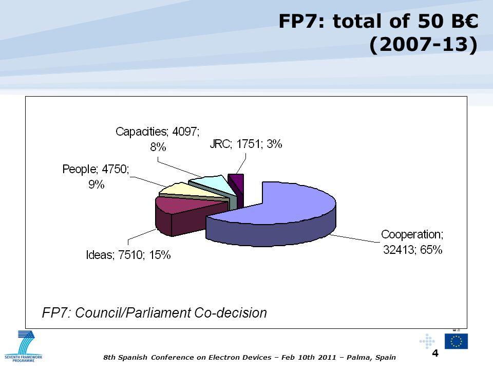 FP7: total of 50 B€ (2007-13) FP7: Council/Parliament Co-decision