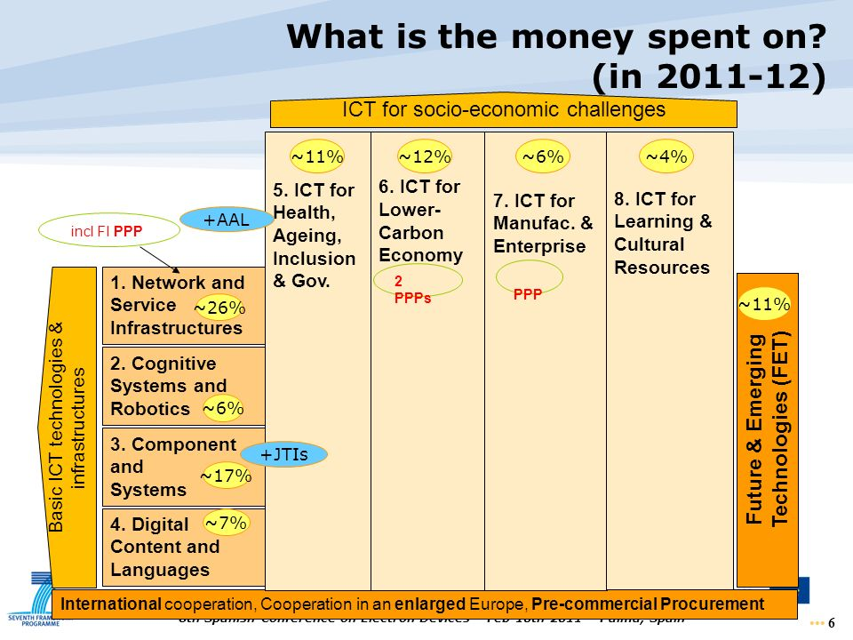 What is the money spent on (in )