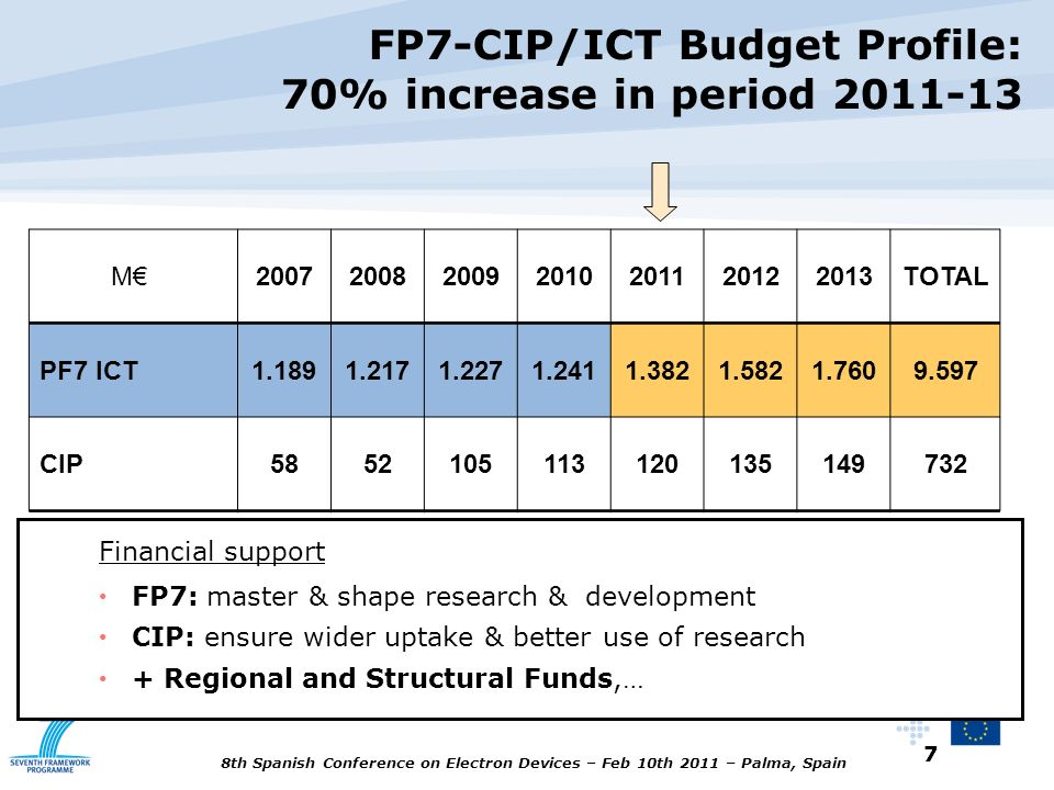 FP7-CIP/ICT Budget Profile: 70% increase in period