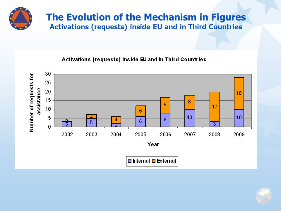 The Evolution of the Mechanism in Figures Activations (requests) inside EU and in Third Countries