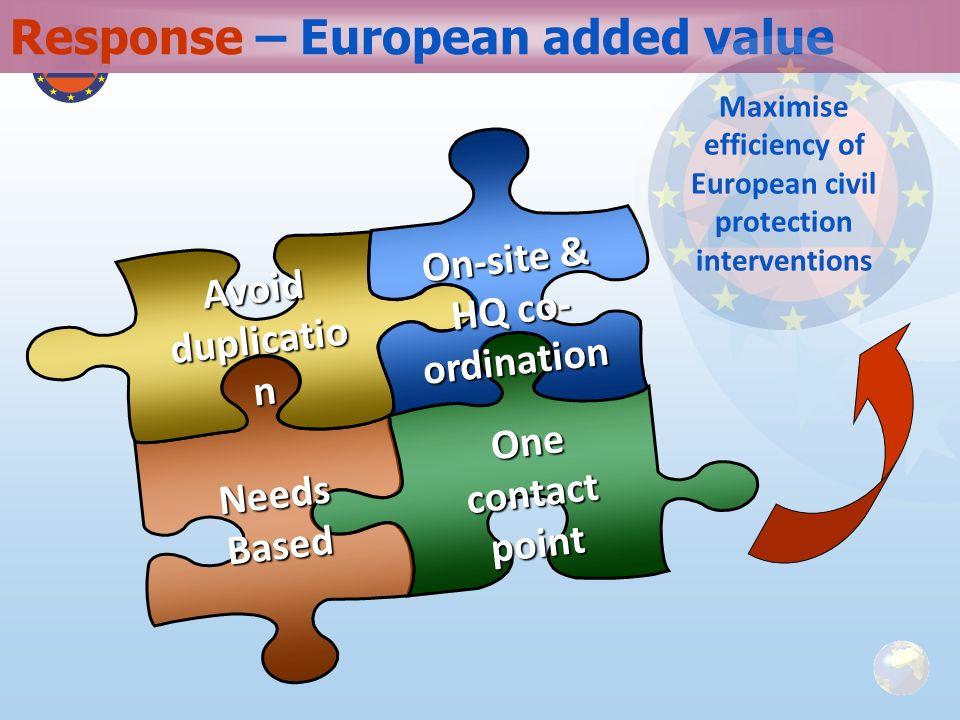 Response – European added value
