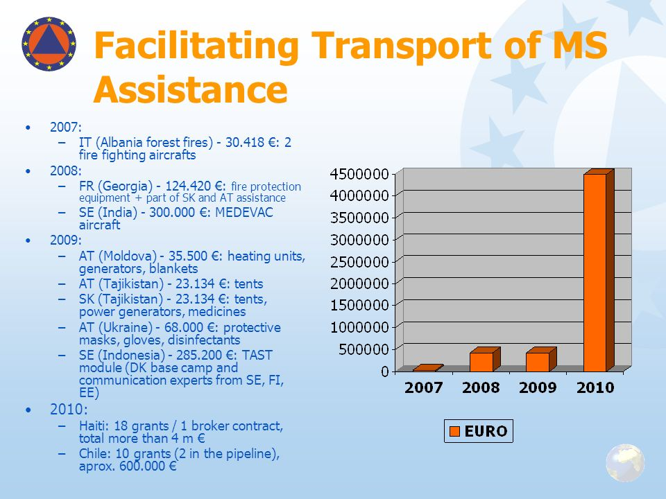 Facilitating Transport of MS Assistance