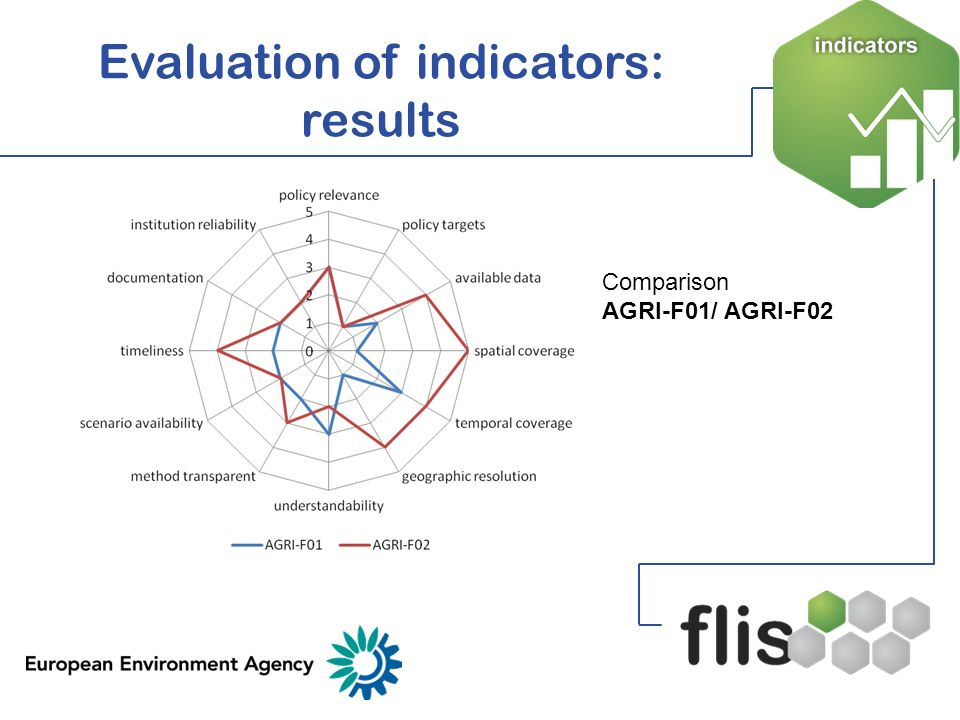 Evaluation of indicators: results