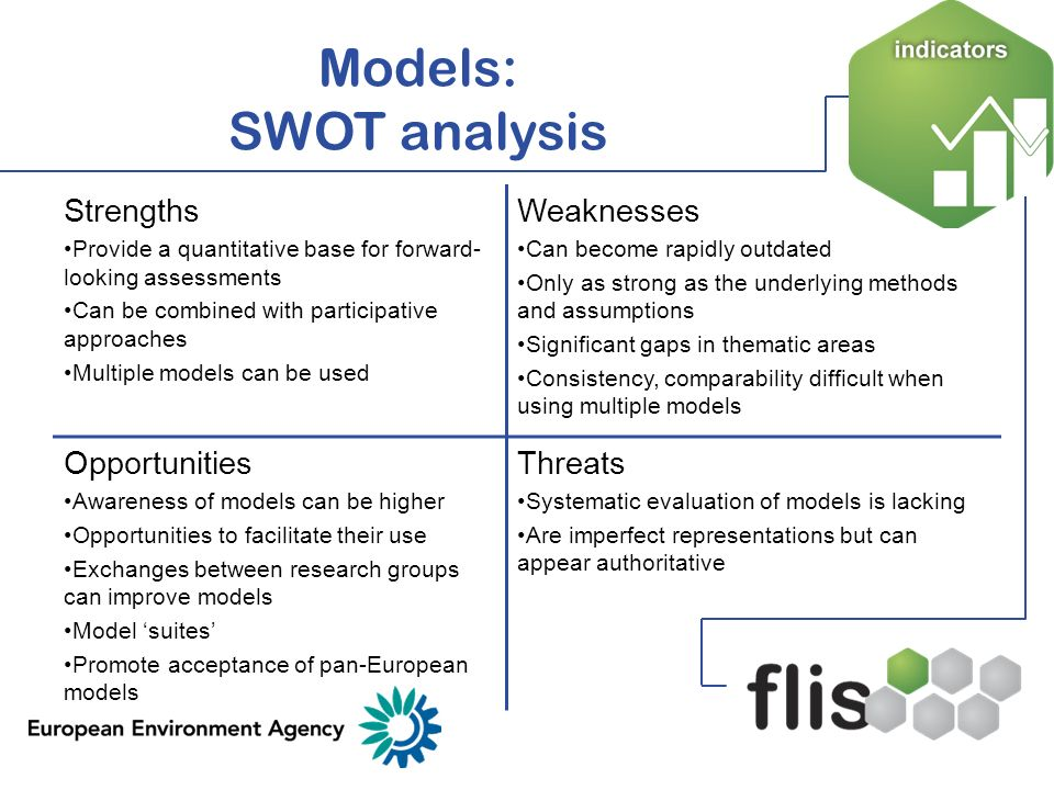 Models: SWOT analysis Strengths Weaknesses Opportunities Threats