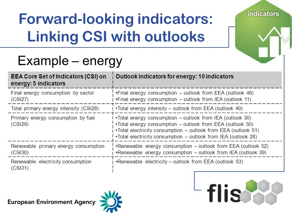 Forward-looking indicators: Linking CSI with outlooks
