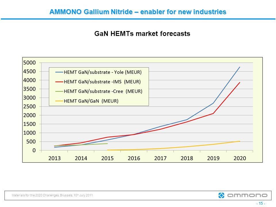 GaN HEMTs market forecasts