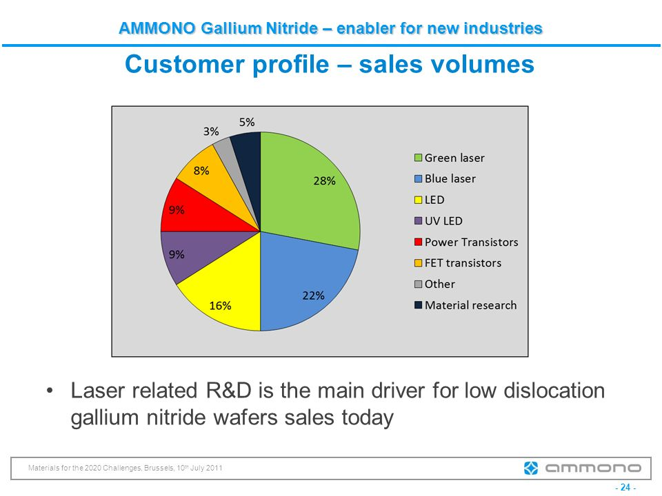 Customer profile – sales volumes