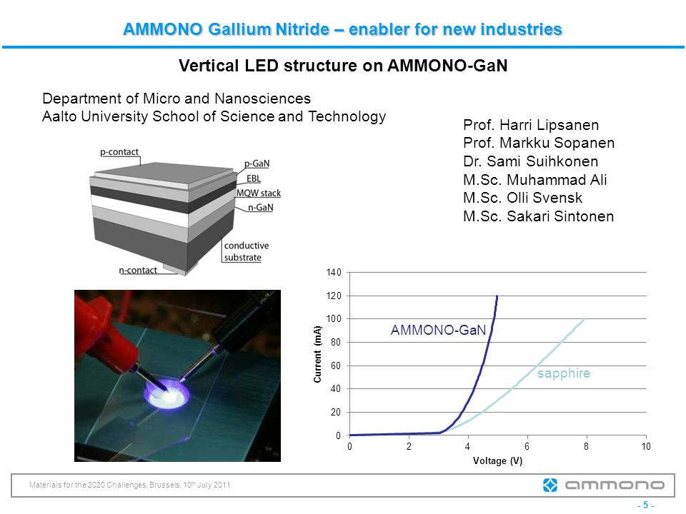 Vertical LED structure on AMMONO-GaN